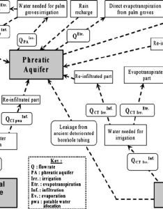 Flow chart of the water budget parameters and their relationships in bonnard gardel also rh researchgate