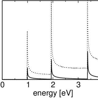 (PDF) Photoluminescence intensity of single-wall carbon