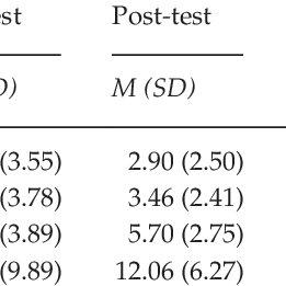 (PDF) Effect of a Mindfulness Program on Stress, Anxiety