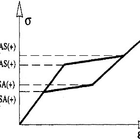 Multilinear and bilinear stress-strain curves [4