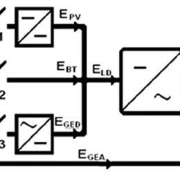 Hybrid system technology (DC-AC Bus Configuration
