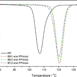 Fourier-transform infrared (FTIR) spectra of poly(lactic