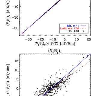 (PDF) Analysis of three-spacecraft data using planar