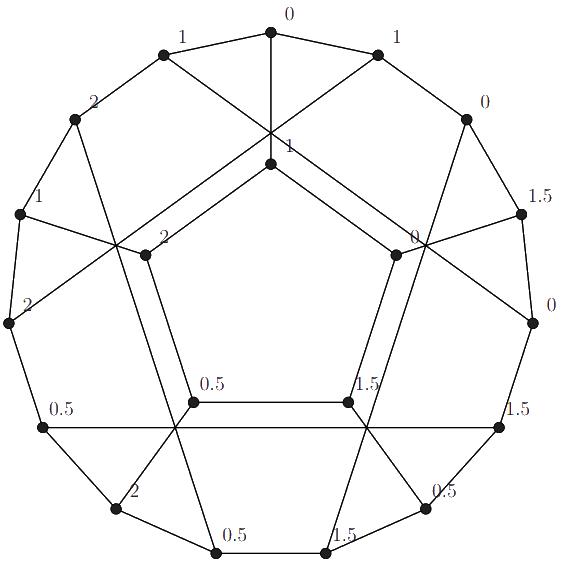 Circular vertex coloring of a cycle of C 5 graph using 2.5