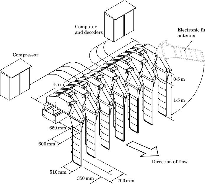 Schematic diagram of the cross-river electronic fin-array