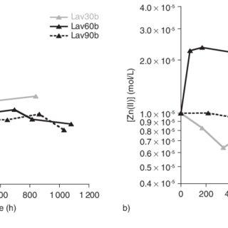 (PDF) Zn(II), Mn(II) and Sr(II) Behavior in a Natural