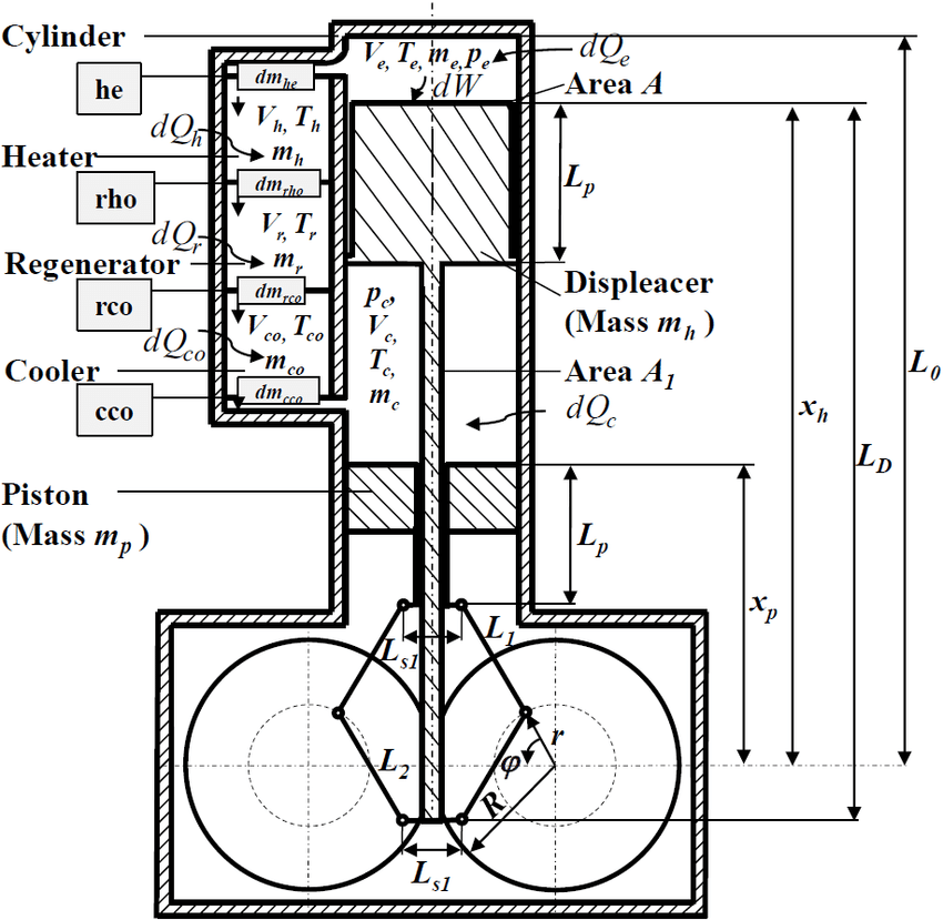 Diagram of division of the working space in the Stirling