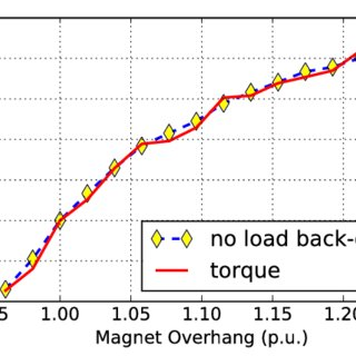 (PDF) Optimization of Low-Power Brushless PM-Machines for