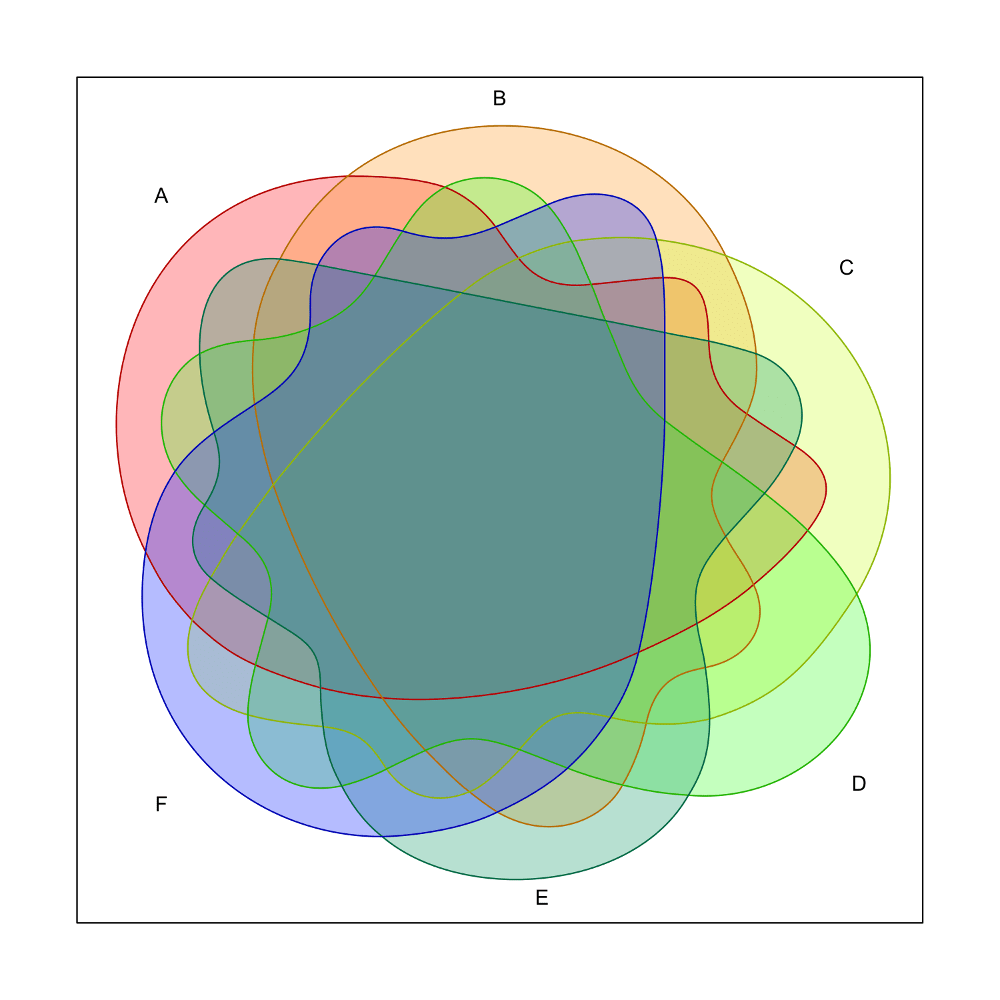 hight resolution of venn6sets png151 94 kb