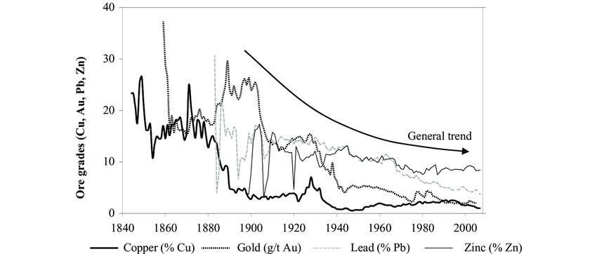 Average ore grades for copper, gold, lead, and zinc for