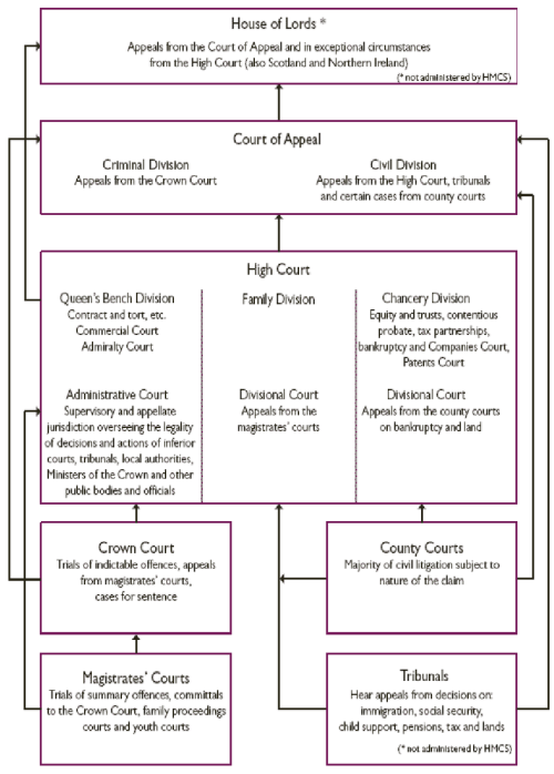 small resolution of court structure for england and wales