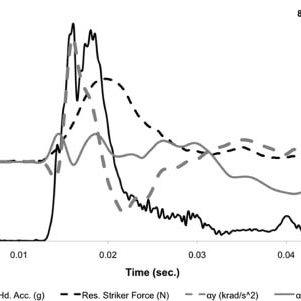 (PDF) Bicycle Helmets: Head Impact Dynamics in Helmeted