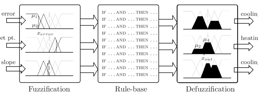 Scheme of the fuzzy logic controller, also indicating