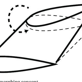 1: Different configurations of bending piezoelectric