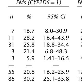 (PDF) CYP2D6 polymorphism in patients with eating disorders