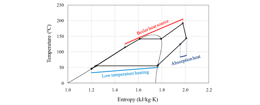 Thermodynamic cycle in temperature-entropy diagram: heat