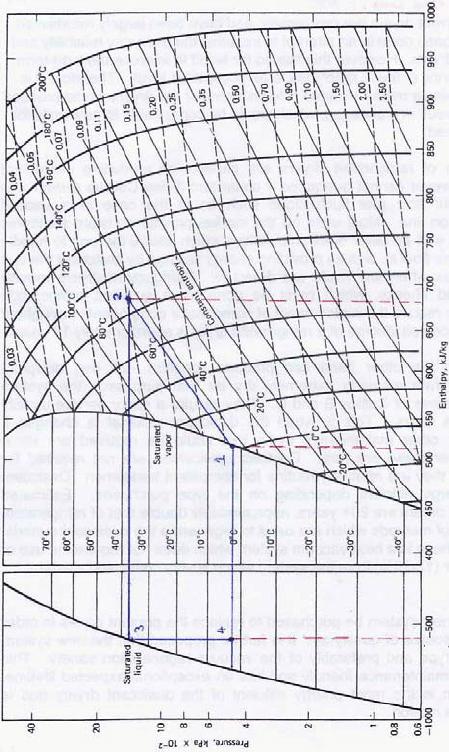 Mollier P H Diagram For Ammonia