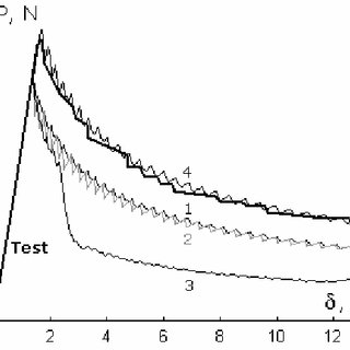 Crack opening modes (a) I. Opening (b) II. Sliding (c) III