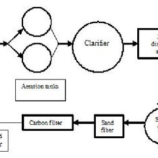 Process flowsheet for pulp mill waste water treatment