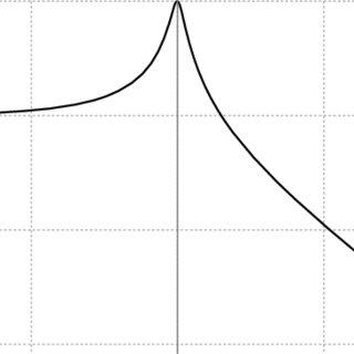 Single degree-of-freedom (SDOF) oscillator transfer