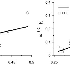 Relation between thermal conductivity and: a) porosity, b