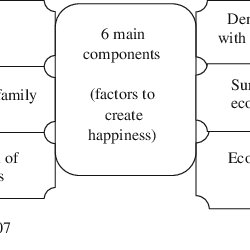 Conceptual framework of 'Green and Happiness Index