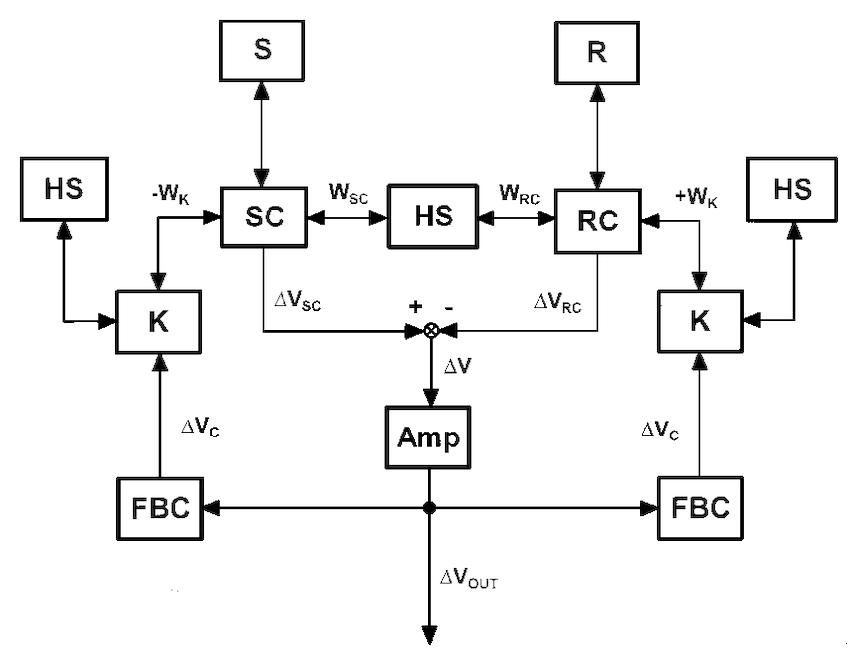 Block diagram of the microcalorimetric system displaying