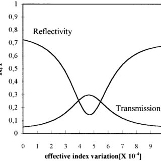 Calculated transmission and reflectivity of the FP