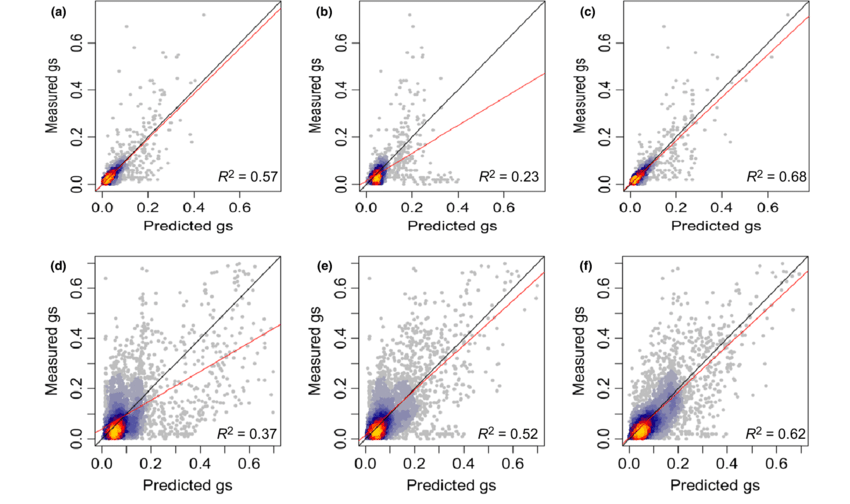 The predicted vs. measured stomatal conductance (g s ; mol