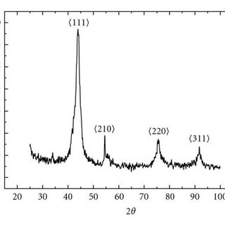 X-ray diffraction spectrum of undoped NCD film grown on a