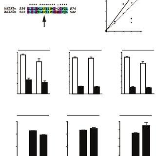 (PDF) Congenital erythrocytosis associated with gain-of