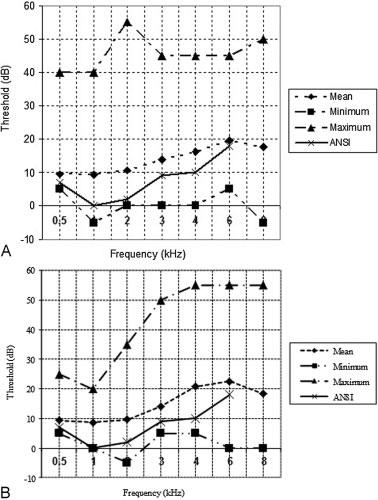 Mean, minimum, and maximum values of hearing thresholds in