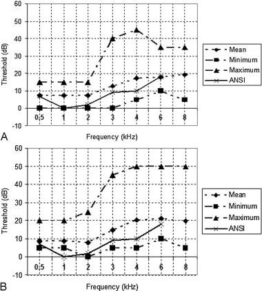 Mean, minimum, and maximum value of hearing thresholds in