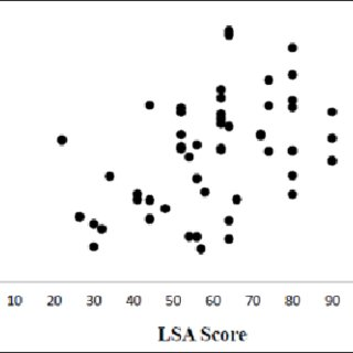 (PDF) Measurement proprieties of University of Alabama at