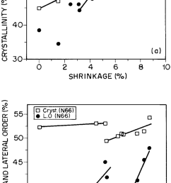 crystallinity cryst percentage and lo l o percentage vs shrinkage download scientific diagram [ 850 x 1877 Pixel ]