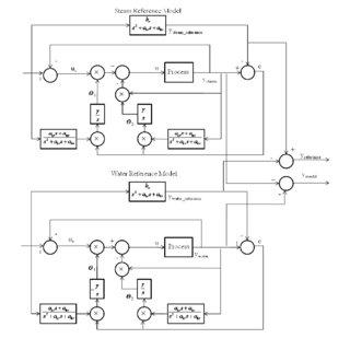 Industrial heat exchanger fault-tolerant MRAC-PID-ANN