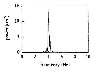 Power spectral density of a signal detected by a