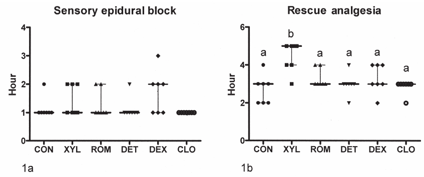Time of sensory epidural block (a) and time of rescue