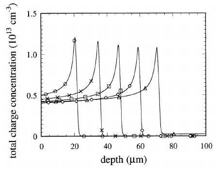 Voltage profiles inside the GaAs diode calculated for the