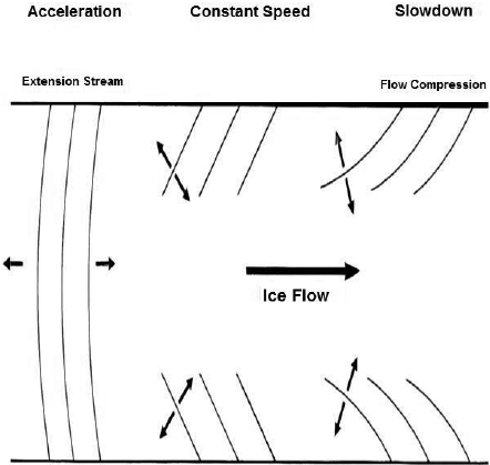 Types of ice flow and different types of crevasses are