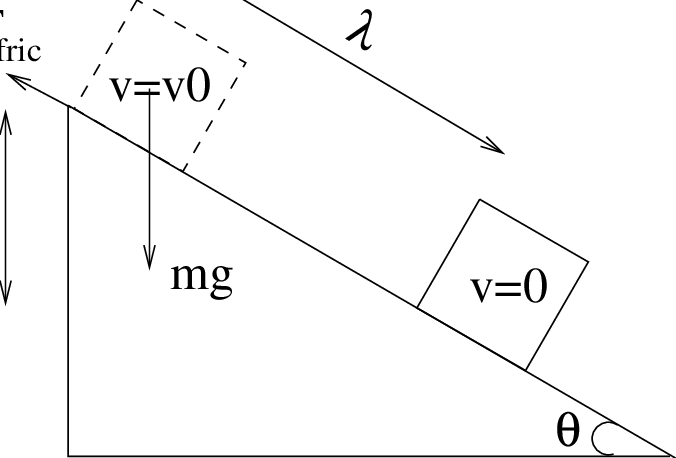 Schematic diagram of the inclined plane. The blocks is set