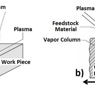 (a) Autogenous laser keyhole welding and (b) wire feed