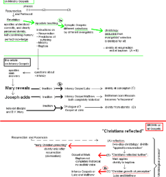 divine revelation or a christological process download scientific diagram [ 850 x 1187 Pixel ]