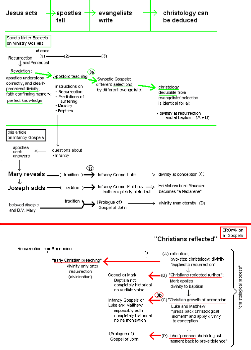 medium resolution of divine revelation or a christological process download scientific diagram