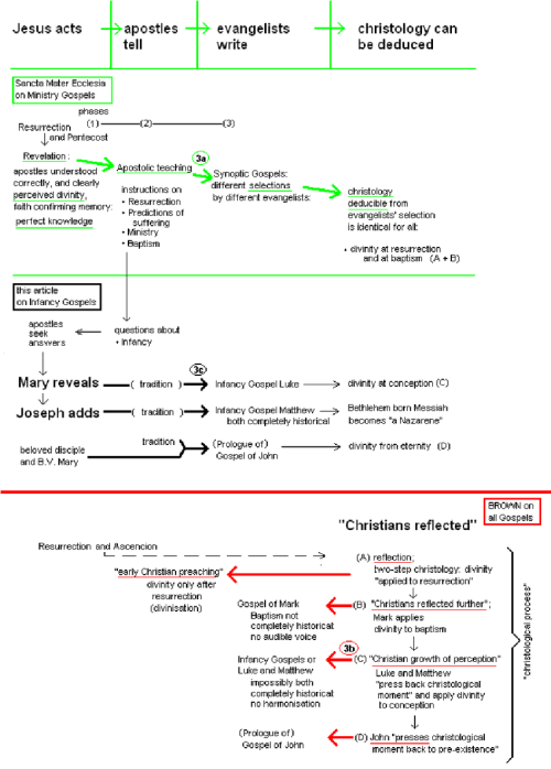 small resolution of divine revelation or a christological process download scientific diagram