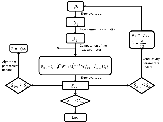 Block diagram of the LMA This algorithm has been