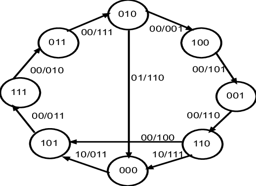 Partial state diagram of the rate R = 2/3 8-state