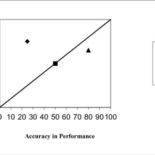 Test-takers' appraisal calibration diagram (single-case