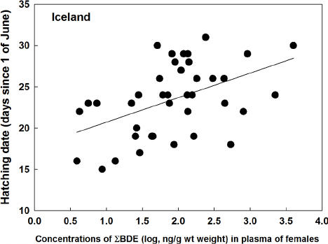 Relationships between hatching date (date since 1 of June