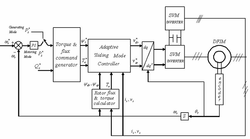 The overall block diagram of the proposed nonlinear